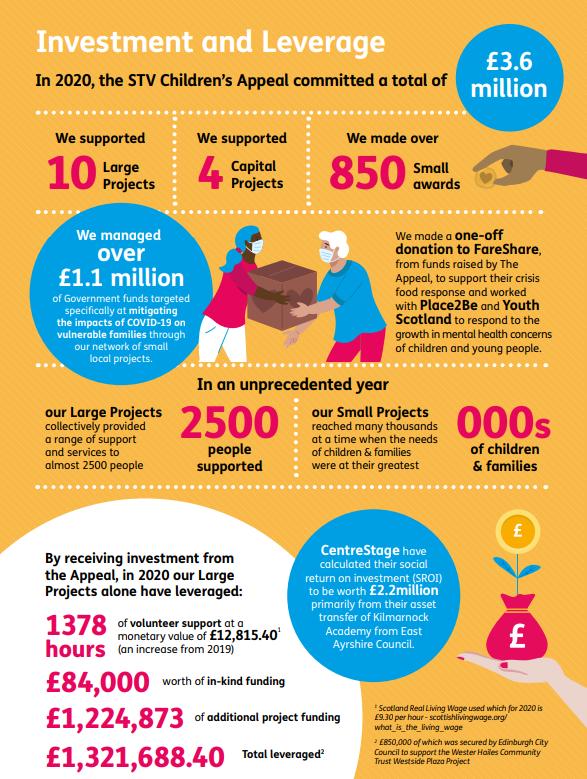 Statistics of STV Appeal's impact in 2020